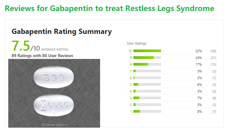 Gabapentin is used for Restless legs syndrome